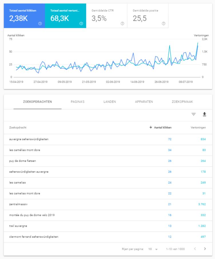 Google Webmaster Tools populaire zoekopdrachten